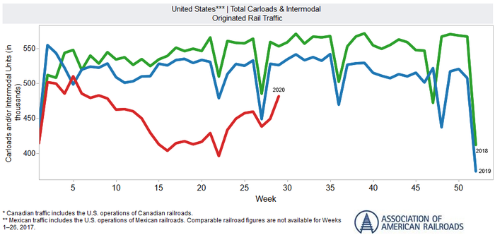The American Association of Railroads' data says carload traffic is rebounding from a COVID-19 lull
