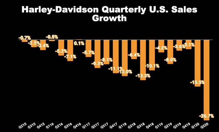 Chart of Harley-Davidson's quarterly U.S. sales