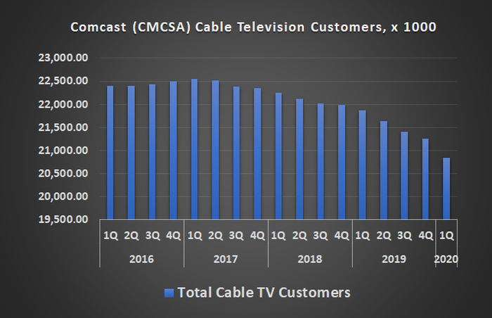 Comcast has been losing pay-TV customers since early 2017