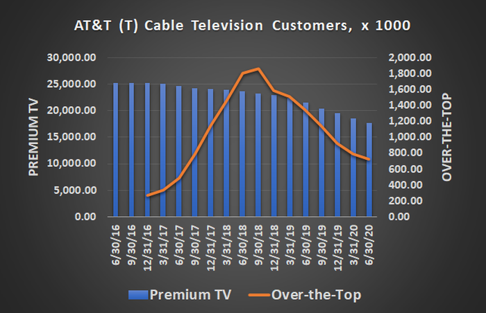 AT&T has been steadily losing cable customers for several quarters now