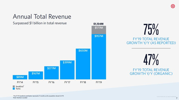 A bar graph of Twilio's 5-year revenues starting at $89 million in FY14 and finishing at $957 million for organic revenue in FY19.
