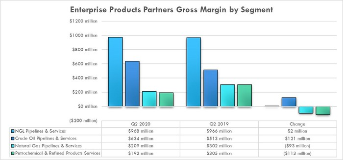 Enterprise Products Partners earnings by segment in the second quarter of 2020 and 2019.