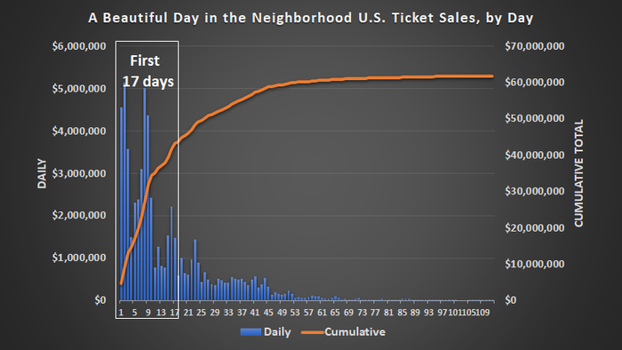 The film A Beautiful Day in the Neighborhood draw a crowd, but only for its first three weeks in theaters