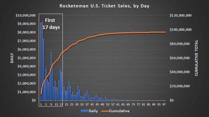 Most of Rocketman's ticket sales took shape during its first 17 days in theaters