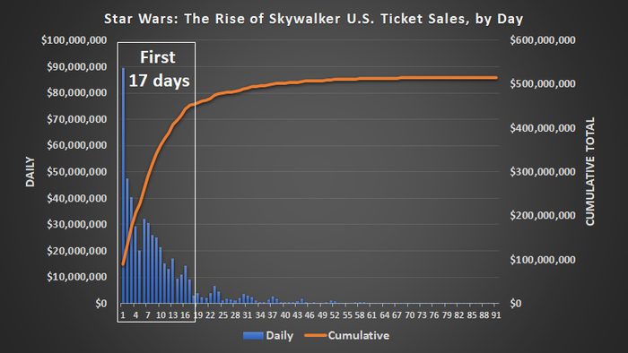 Star Wars: Rise of Skywalker sold most of its tickets in the first three weeks of its release