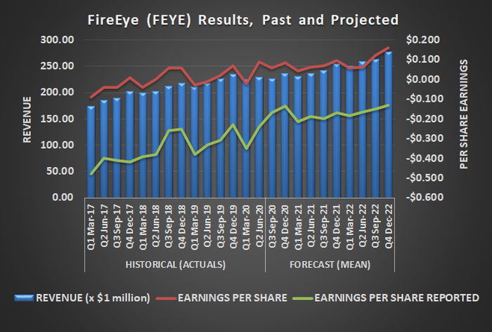 FireEye (FEYE) is expected to grow its top and bottom lines just as it has in the recent past