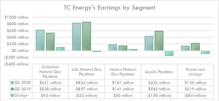 TC Energy's earnings by segment in the second quarter of 2020 and 2019.