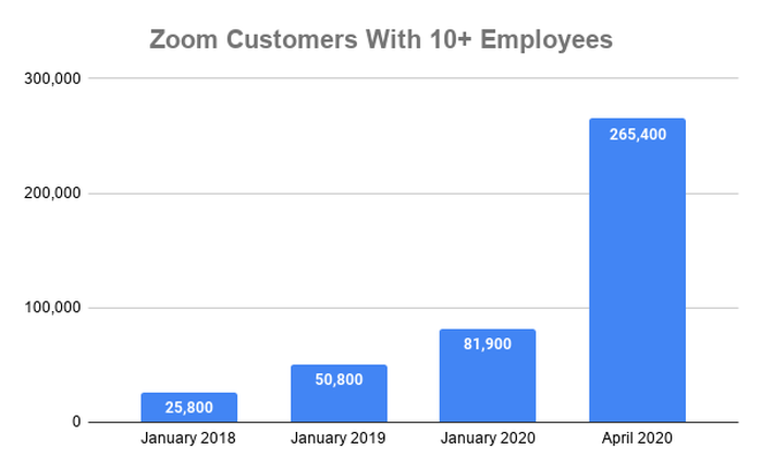 Chart of Zoom customers with over 10 employees