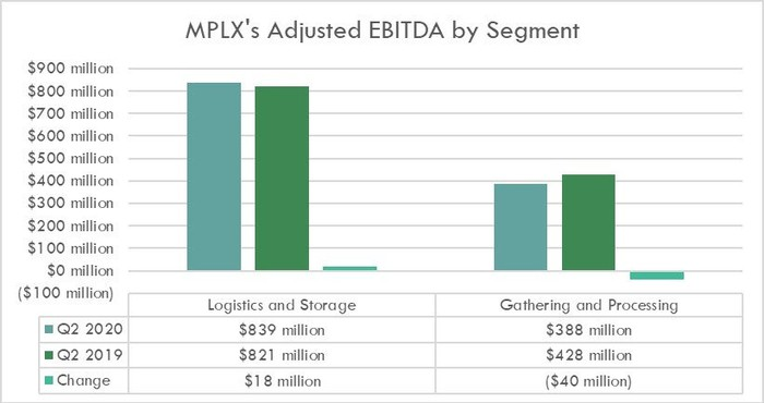 MPLX's earnings by segment in the second quarter of 2020 and 2019.