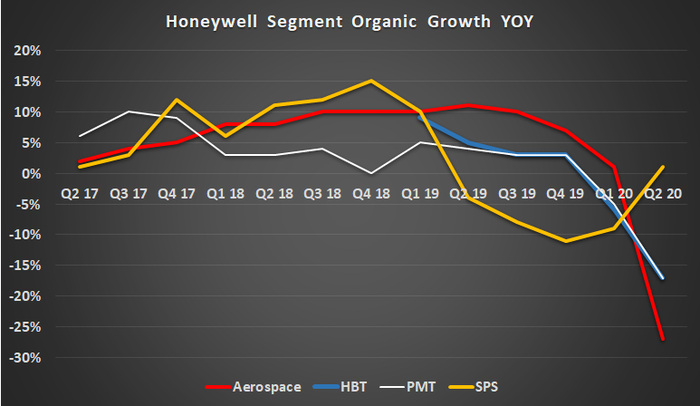 Honeywell segment sales.