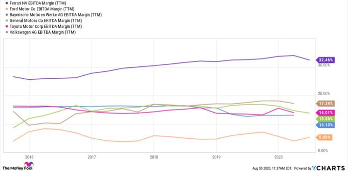chart of Ferarri EBITDA margins (TTM) since 2015