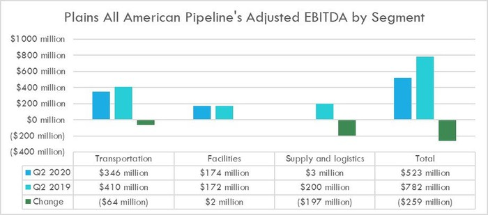 Plains All American Pipeline's earnings by segment in the second quarter of 2020 and 2019.