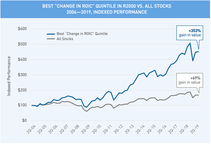 Chart of best change in ROIC quintile in Russell 2000 versus all stocks
