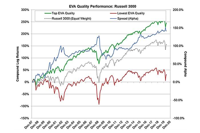 羅素3000指數成份股的經濟增值指標表現折線圖