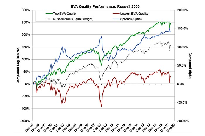 EVA quality performance Russell 3000 feverlines