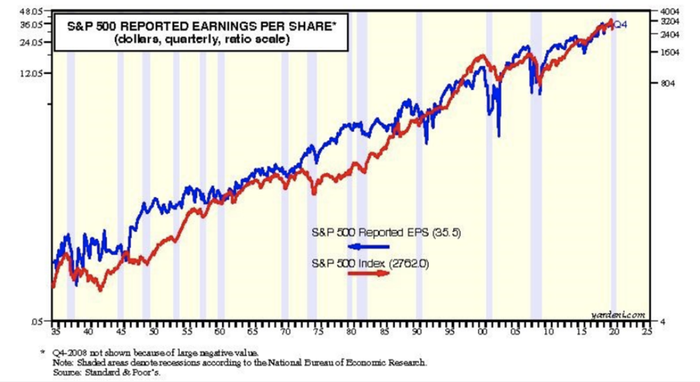 S&P 500 reported earnings over time compared with S&P 500 index fever line