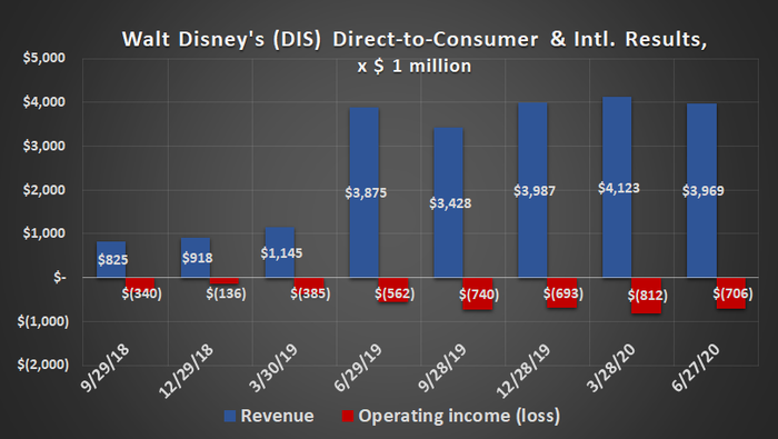 Walt Disney's direct-to-consumer business is posting habitual, sizeable losses
