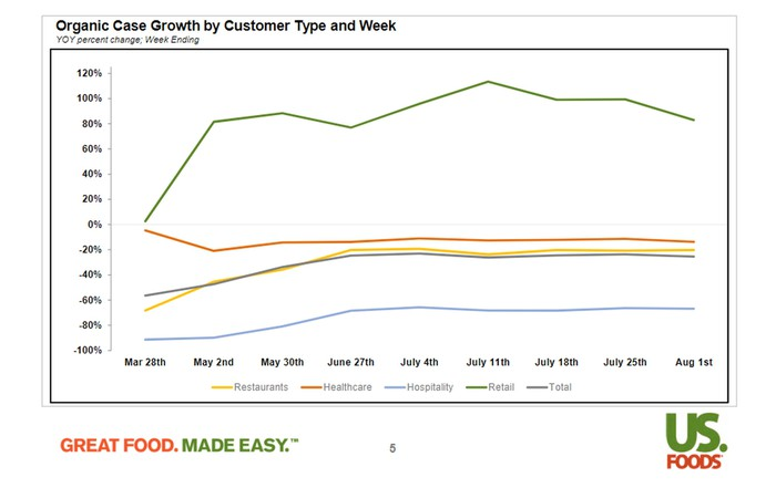 US Foods recent case growth.