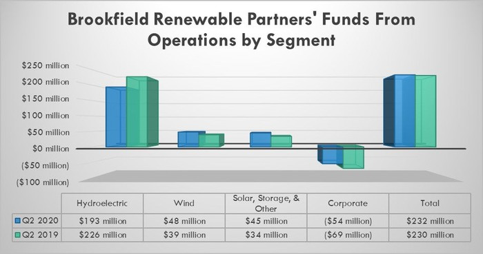 Brookfield Renewable FFO by segment in the second quarter of 2020 and 2019.