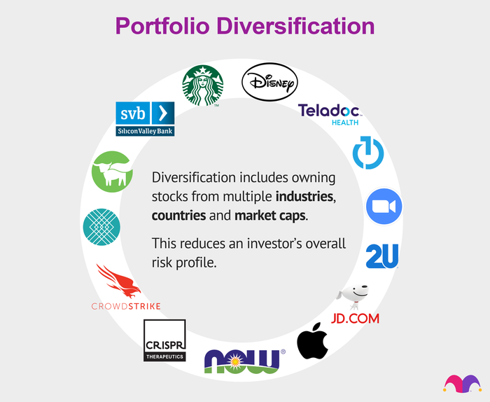 Diversification includes owning stocks from multiple industries, countries and market caps. This reduces an investor's overall risk profile.