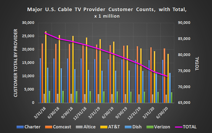 Cord cutting continues to decrease the United States' cable customer headcount, with another 1.5 million customers lost in Q2