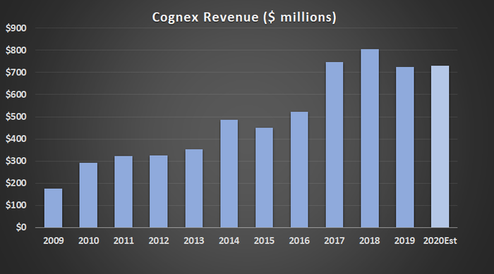 Cognex revenue.