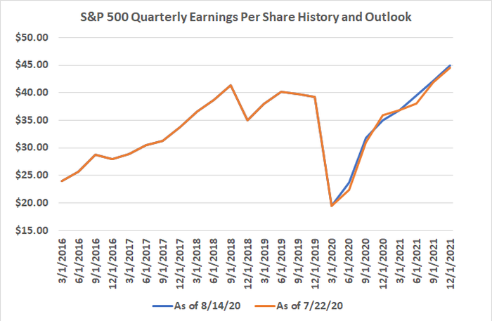 The S&P 500's earnings should rebound from COVID-49 sooner and better than expected