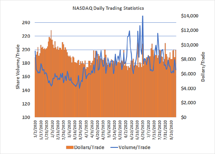 The size of the average NASDAQ trade has been shrinking since June, suggesting bigger traders aren't driving this rally.