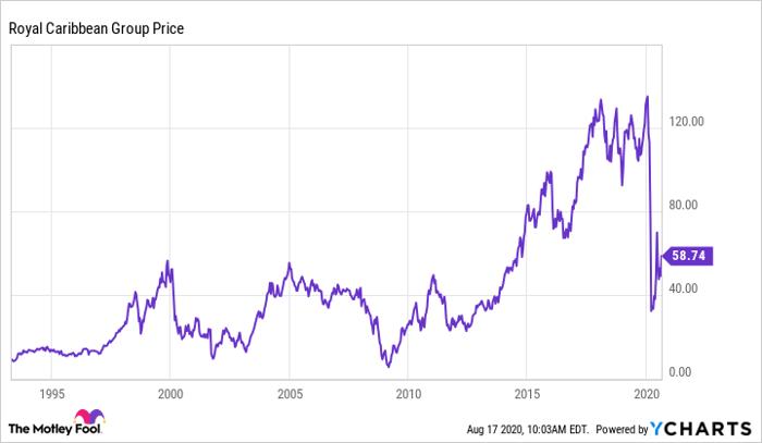 chart of Royal Caribbean stock price