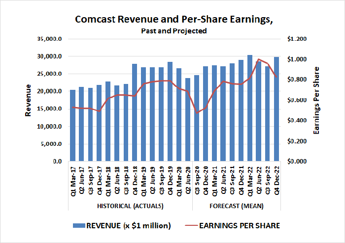 Analysts are modeling a rebound in revenue and earnings for Comcast, once COVID-19 is overcome
