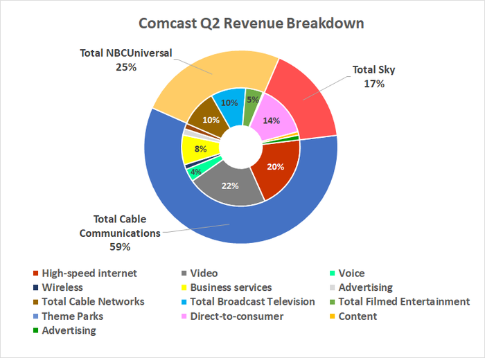 Comcast's revenue comes from television networks, cable service, movies, theme parks, and streaming