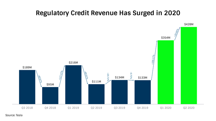 Bar chart showing that regulatory credit revenue has surged in 2020.