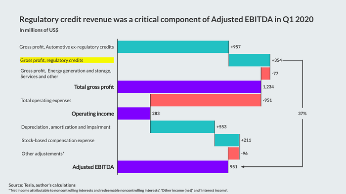 Waterfall chart showing that regulatory credit revenue was a critical component of Adjusted EBITDA in the first quarter.