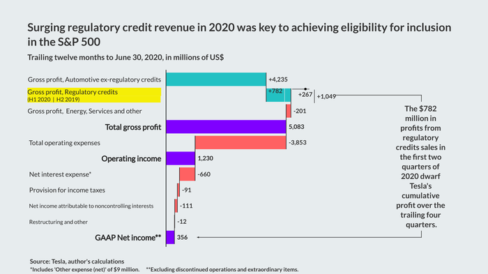Waterfall chart shows that surging regulatory credit revenue in 2020 was key to achieving eligibility for inclusion in the S&P 500.