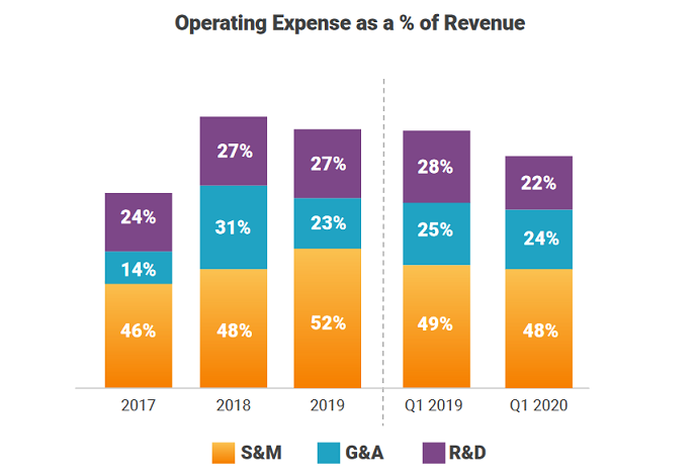 Chart showing Cloudflare operating expenses as percentage of total revenue