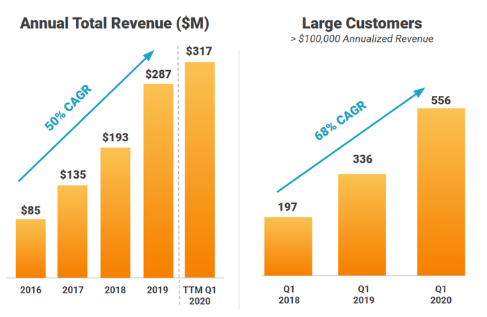Charts showing total revenue and large customer growth for Cloudfare