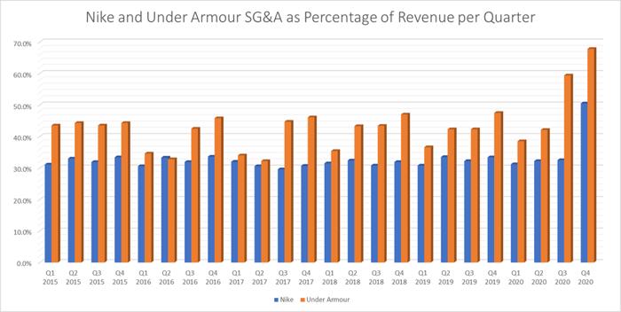 Nike and Under Armour SG&A as percentage of revenue per quarter