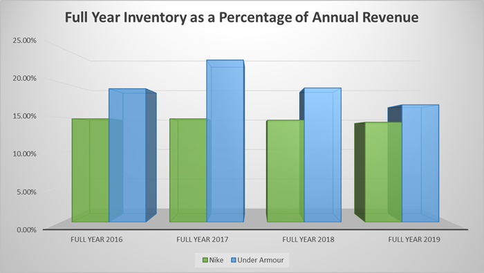 Nike and Under Armour full year inventory as a percentage of annual revenue last 4 years.