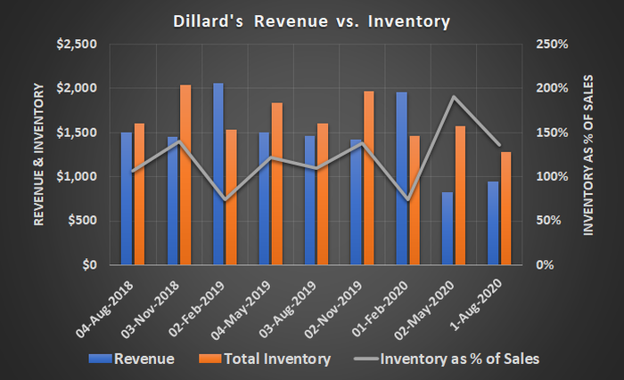 Department store chain Dillard's is struggling with excessive inventory