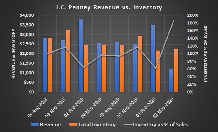 J.C. Penney's inventory levels barely budged a quarter ago despite a sharp drop in sales
