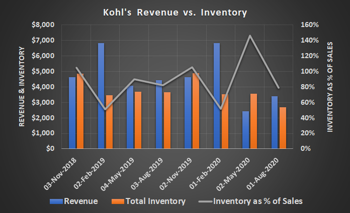 Kohl's (KSS) has successfully minimized unmarketable inventory during the COVID-19 pandemic