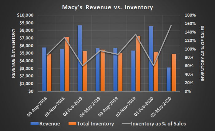 Macy's inventory levels were dangerously high coming out of the first quarter impacted by COVID-19