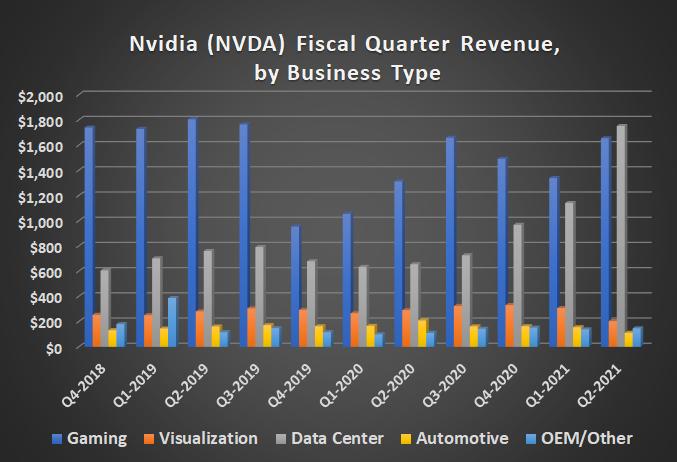Chart of NVIDIA's rising revenue