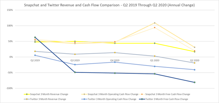 Snapchat and Twitter last five quarters revenue, operating cash flow, and free cash flow annual change.