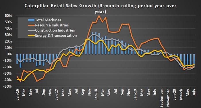 Caterpillar retail sales.