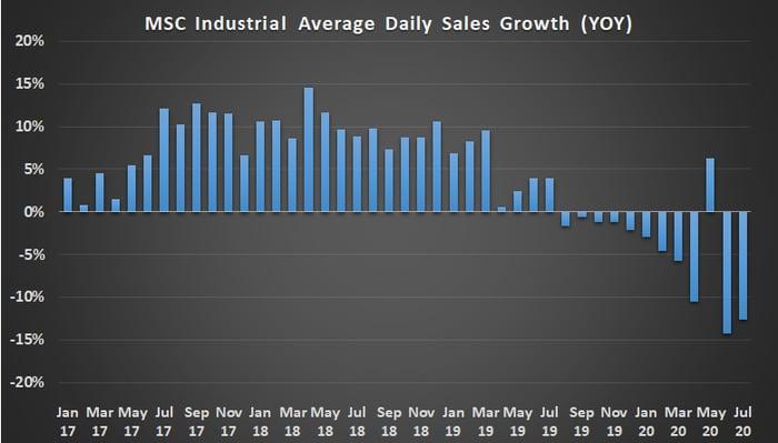 MSC Industrial average daily sales.