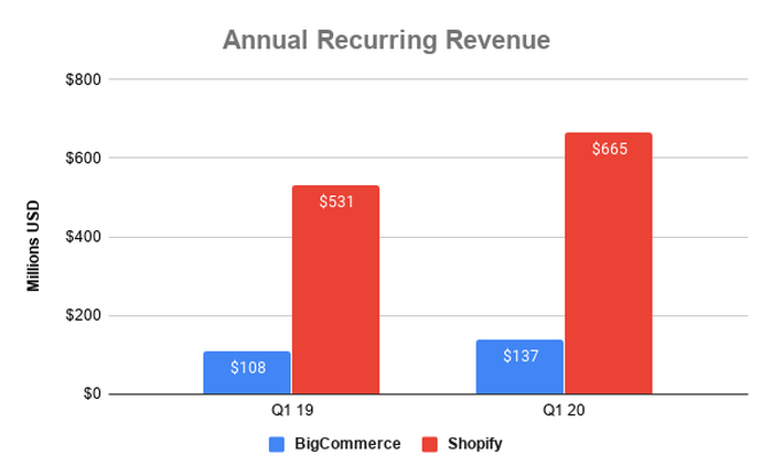 Annual recurring revenue at Shopify and BigCommerce over time