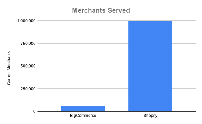 Chart showing merchants served by BigCommerce and Shopify