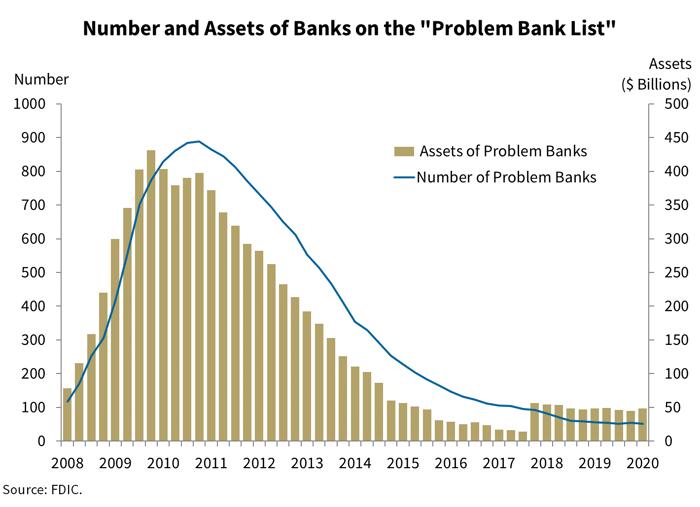 Problem Banks FDIC