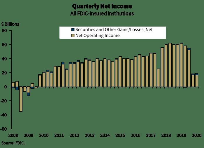 Quarterly Net Incom